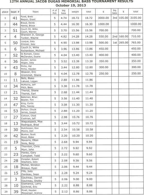 Bass Tournament Results2